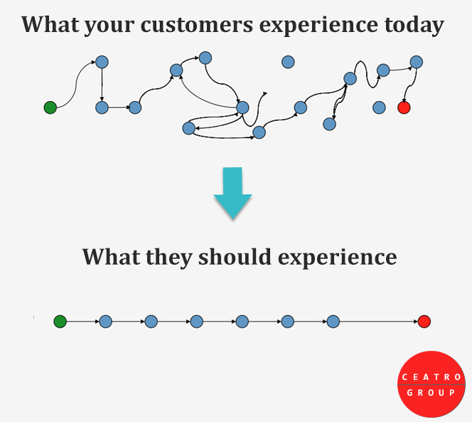 Customers should have a swift and simple checkout experience